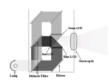 lcd投影机原理结构图